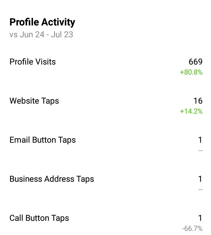 insight instagram activity
