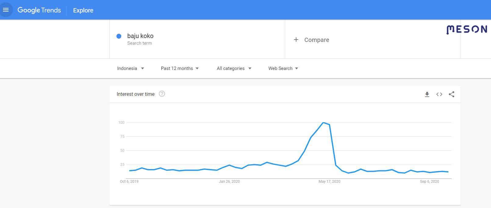 riset keyword google trend baju koko