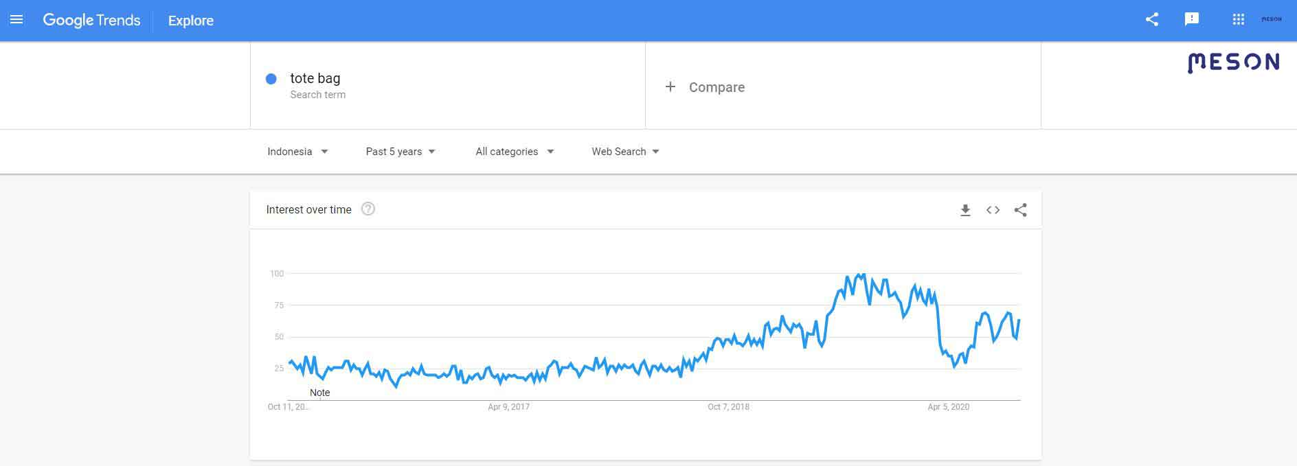 keyword totebag di google trend indonesia