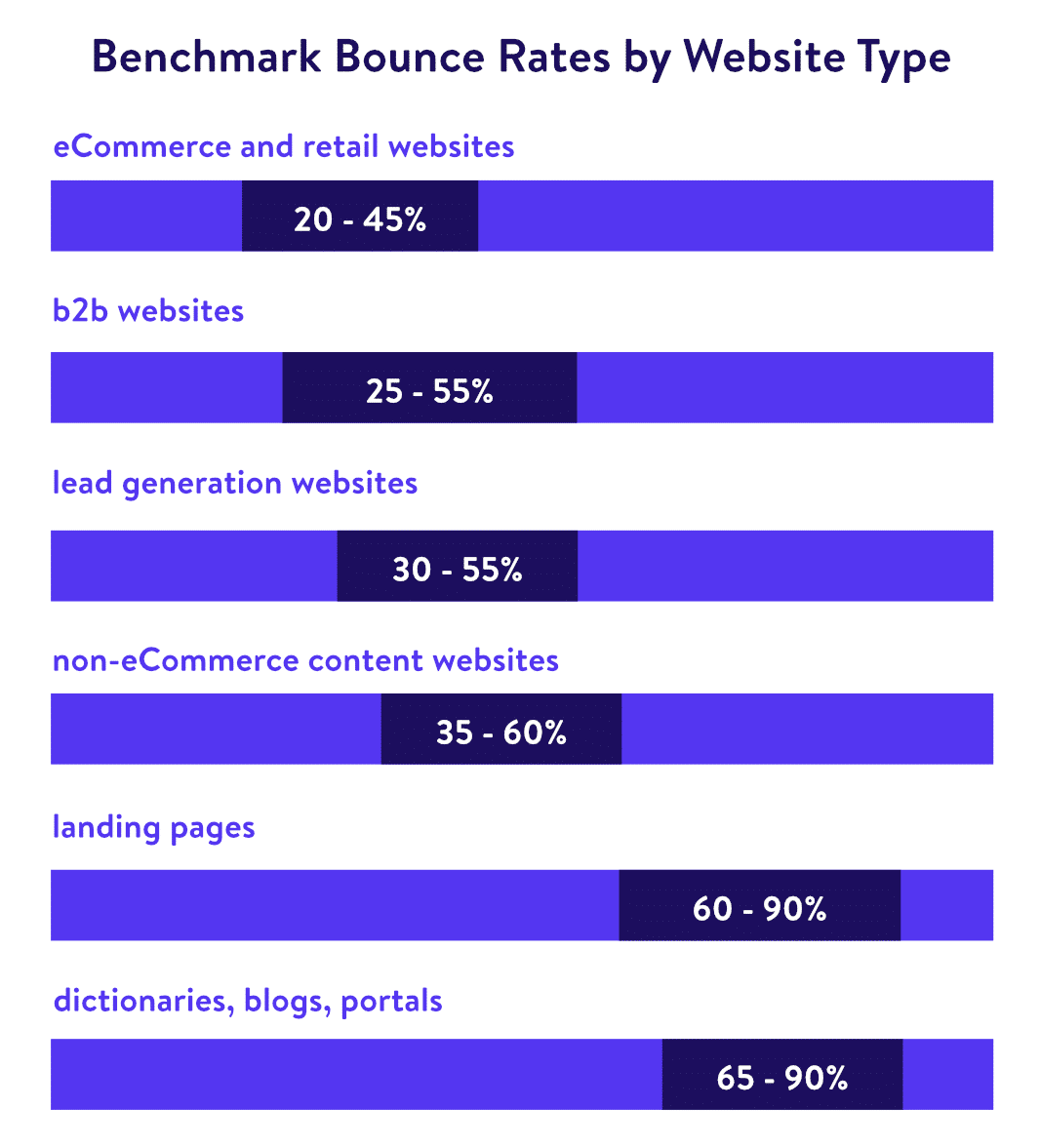 bounce rate by website type