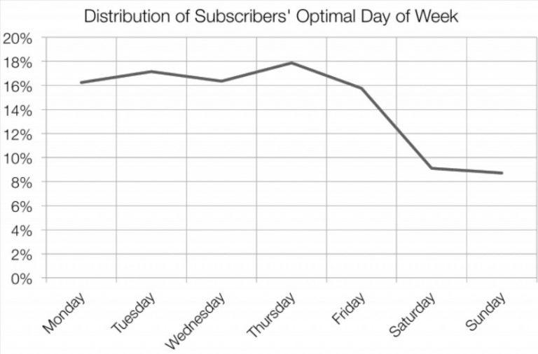 hari paling optimal untuk mengirim email